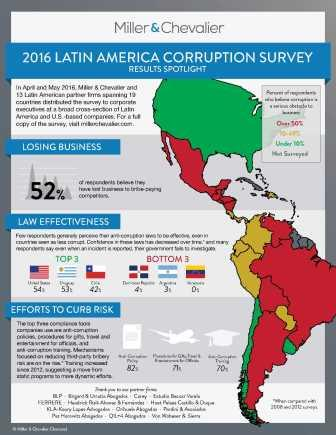 2016 Latin America Corruption Survey Infographic