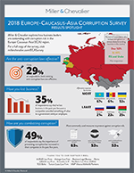 Thumbnail of 2018 ECA Corruption Survey Infographic