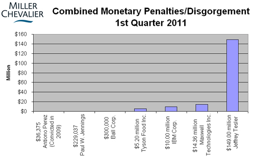 Combined Monetary Penalties First Quarter 2011