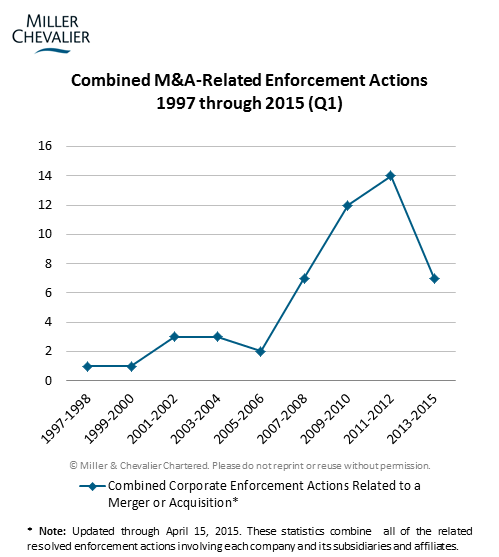 Combined M&A Related Enforcement Actions