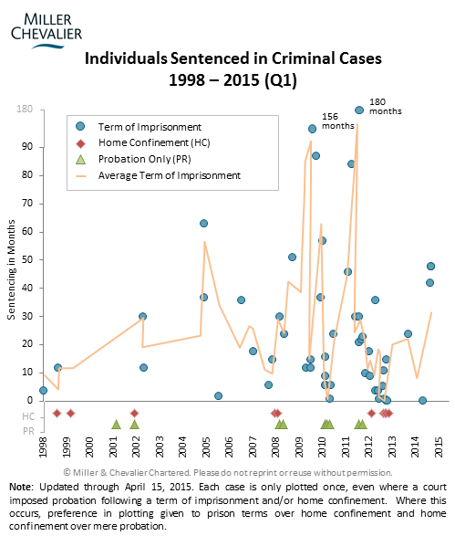 Individuals Sentenced in Criminal Cases 1998-2015 (Q1)