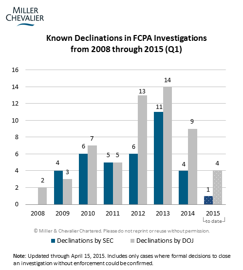 Known Declinations in FCPA Investigations from 2008 through 2015 (Q1)