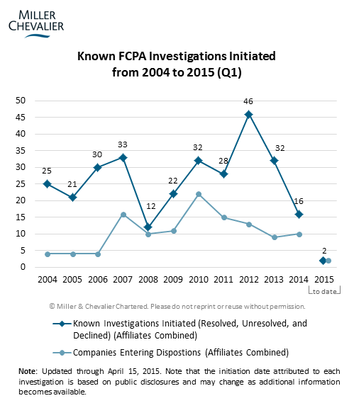 Known FCPA Investigations Initiated from 2004 to 2015