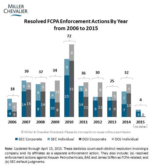 Resolved FCPA Enforcement Actions By Year