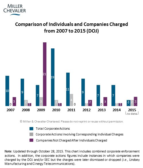 Comparison of Individuals and Companies