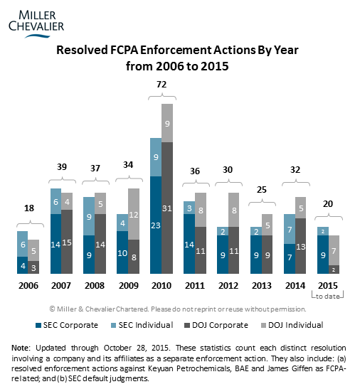 Resolved FCPA Enforcement Actions
