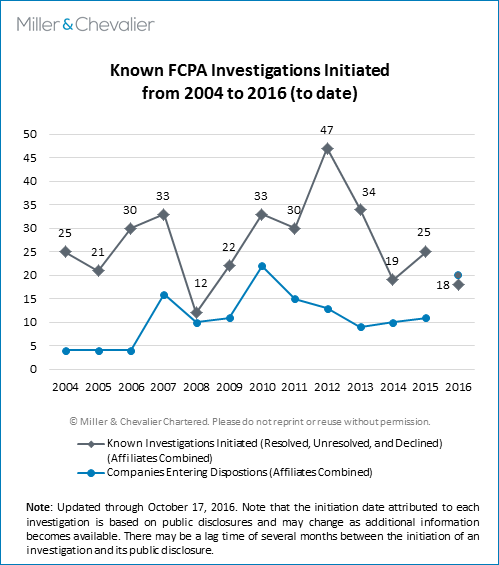 Known FCPA Investigations from 2014 to 2016 - to date
