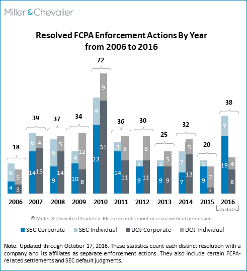 Fcpa Autumn Review 2016 Miller Chevalier