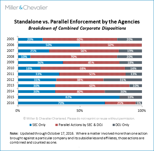 Standalone vs Parallel Enforcement by the Agencies