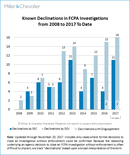 Known Declinations in FCPA Investigations (2008 to 2017 to date)