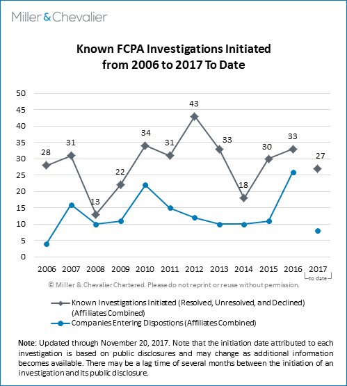 Known FCPA Investigations Initiated (2006 to 2017 to date)