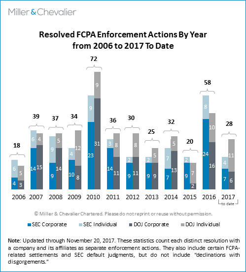 Resolved FCPA Enforcement Actions By Year (2006 to 2017 to date)