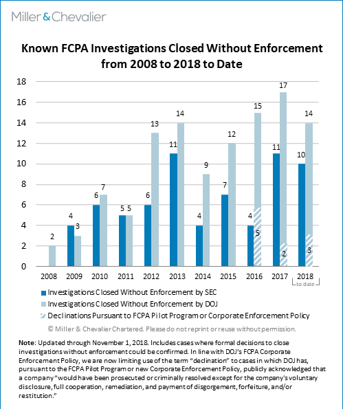 Known FCPA Investigations Closed without Enforcement 2008-2018 to Date