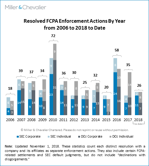 Resolved FCPA Enforcement Actions by Year 2006-2018