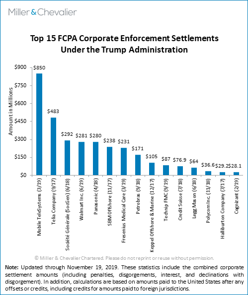Top 15 FCPA Corporate Enforcement Settlements Under the Trump Administration
