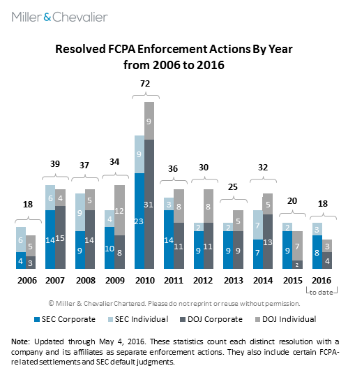 FCPA Spring Review 2016 | Miller & Chevalier