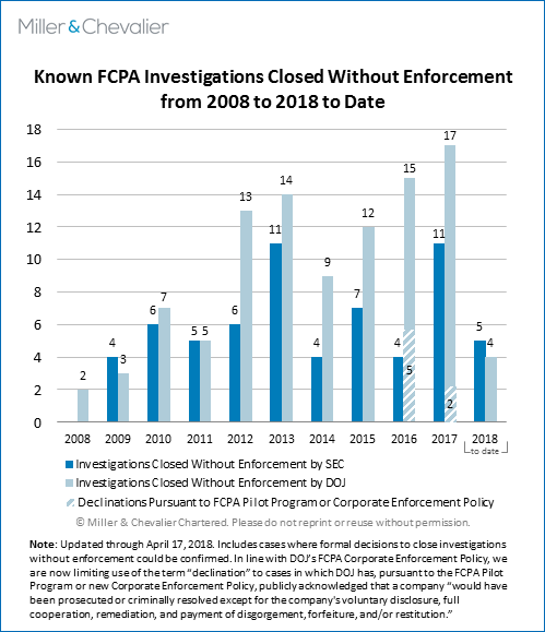 Known FCPA Investigations Closed without Enforcement from 2008 to 2018 (to date)