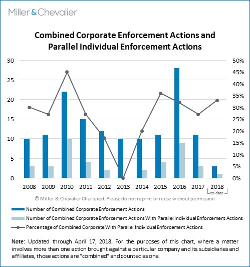 Combined Corporate Enforcement Actions and Parallel Individual Enforcement Actions