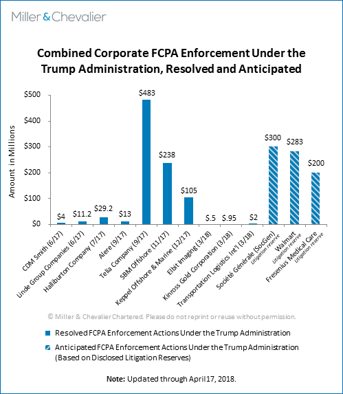 Combined Corporate FCPA Enforcement Under the Trump Administration, Resolved and Anticipated