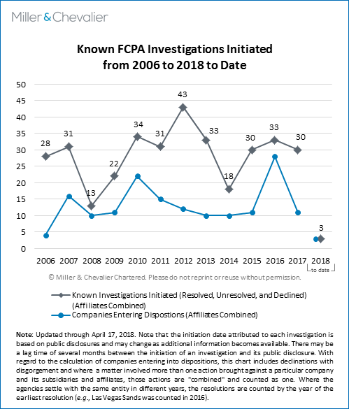 Known FCPA Investigations Initiated from 2006 to 2018 (to date)