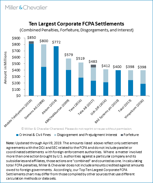 Fcpa Spring Review 2019 Miller Chevalier