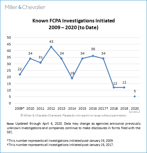 Known FCPA Investigations Initiated 2009-2020 to Date
