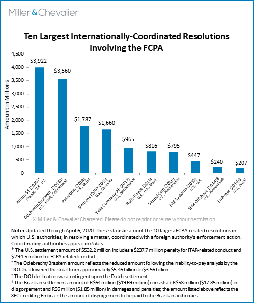 Ten Largest Internationally Coordinated Resolutions Involving the FCPA