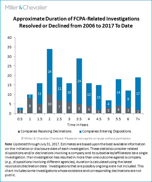 Approximate Duration of FCPA-related Investigations Resolved or Declined from 2006 to 2017