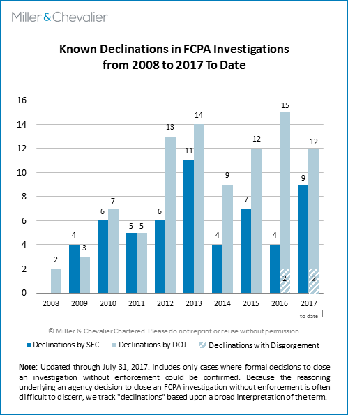 Known Declinations in FCPA Investigations from 2008 to 2017