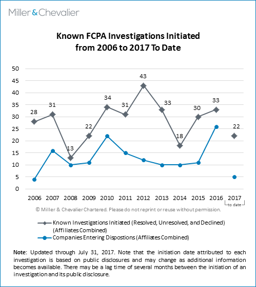Known FCPA Investigations Initiated from 2006 to 2017