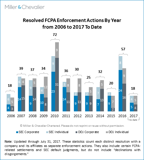Resolved FCPA Enforcement Actions By Year from 2006 to 2017