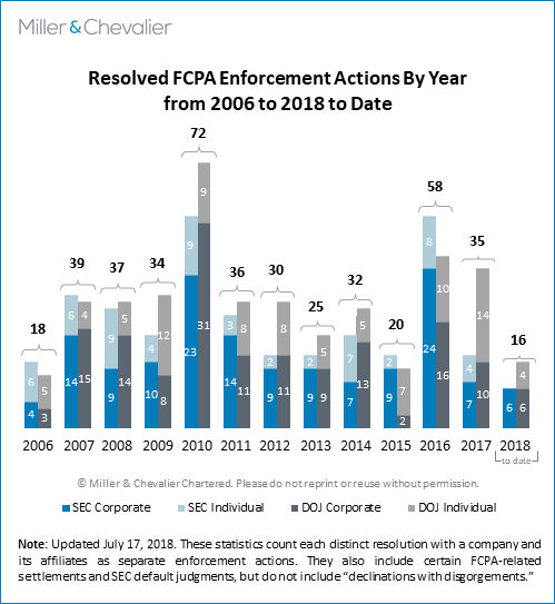 Resolved FCPA Enforcement Actions By Year from 2008 to 2018 to date