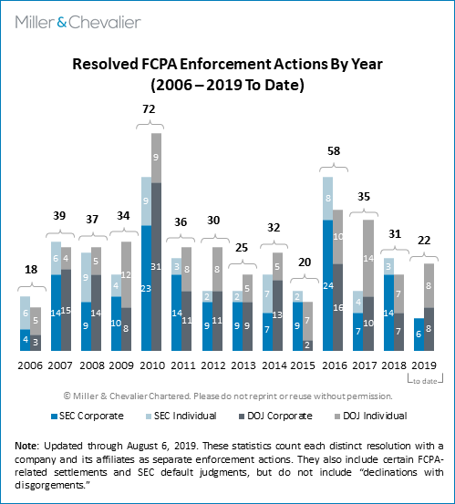 Fcpa Summer Review 2019 Miller Chevalier