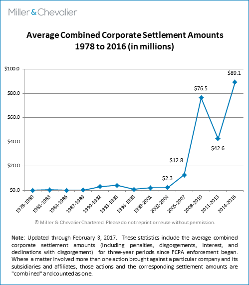 Average Combined Corporate Settlement Amounts