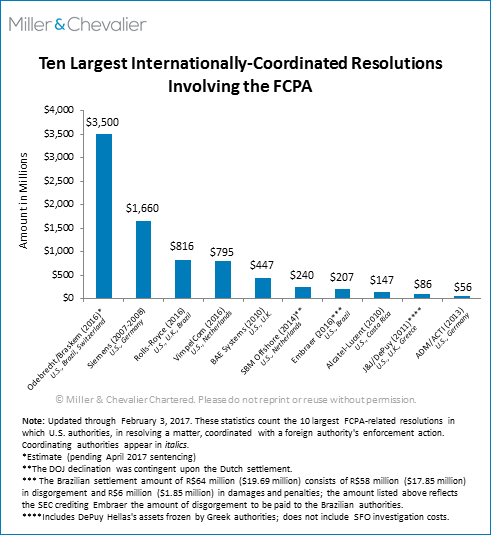Ten Largest Internationally-Coordinated Resolutions Involving the FCPA