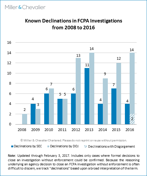 Known Declinations in FCPA Investigations
