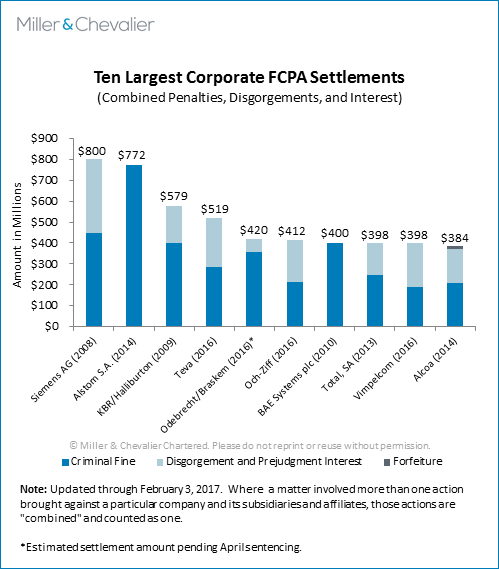 Ten Largest Corporate FCPA Settlements