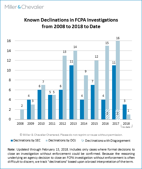 Known Declinations in FCPA Investigations from 2008 to 2018 to date