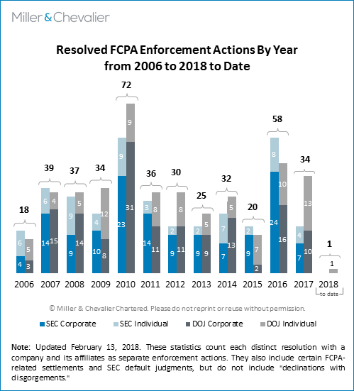 Resolved FCPA Enforcement Actions By Year from 2006 to 2018 to date