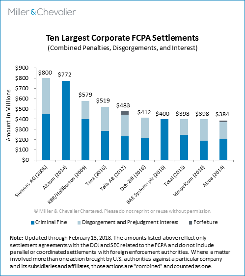 Ten Largest Corporate FCPA Settlements (combined penalties, disgorgements, and interest)