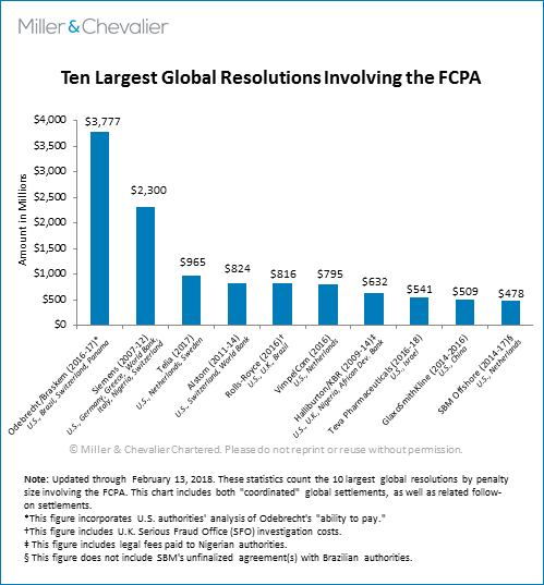 Ten Largest Global Resolutions Involving the FCPA
