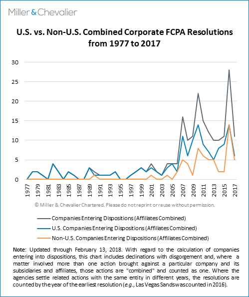 U.S. vs. Non-U.S. Combined Corporate FCPA Resolutions from 1977 to 2017
