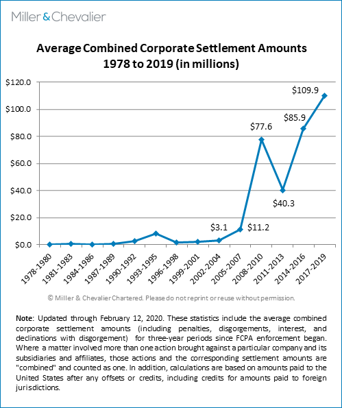 Average Combined Corporate Settlement Amounts (1978-2019)