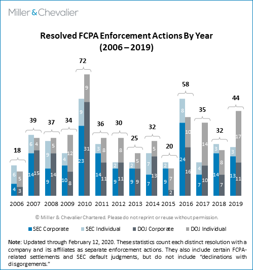 Resolved FCPA Enforcement Actions by Year (2006-2019)