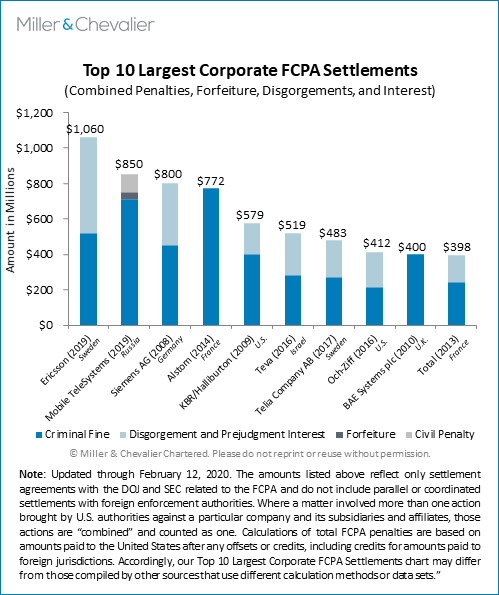 Top 10 Largest Corporate FCPA Settlements