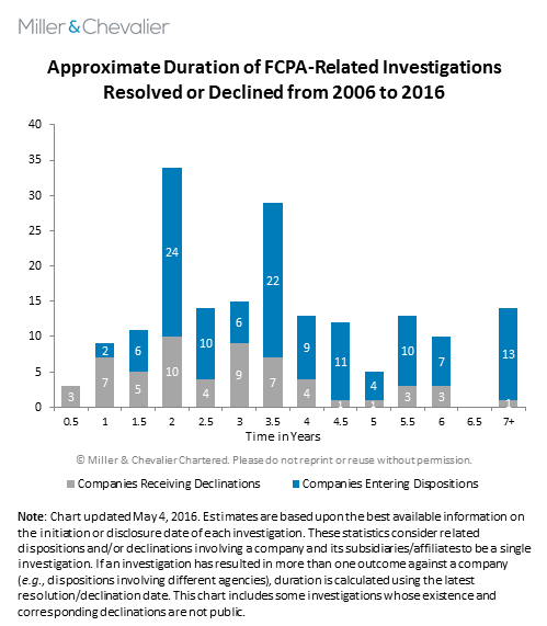 Approximate Duration of FCPA-Related Investigations Resolved or Declined from 2006 to 2016