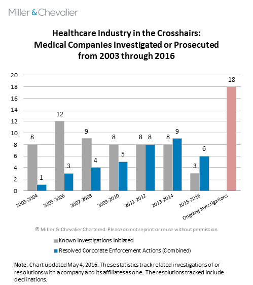 Heathcare Industry in the Crosshairs - Medical Companies Investigated or Prosecuted from 2003 through 2016