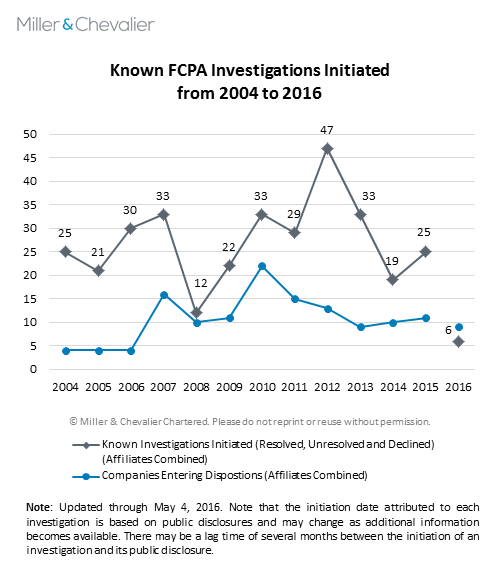 Known FCPA Investigations Initiated from 2004 to 2016