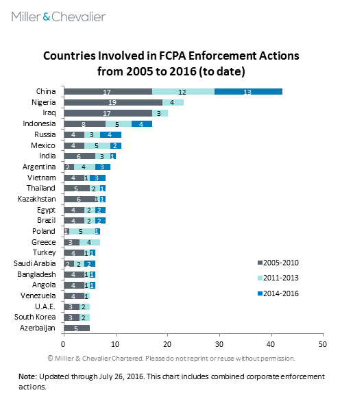 Countries Involved in FCPA Enforcement Actions from 2005 to 2016 (to date)