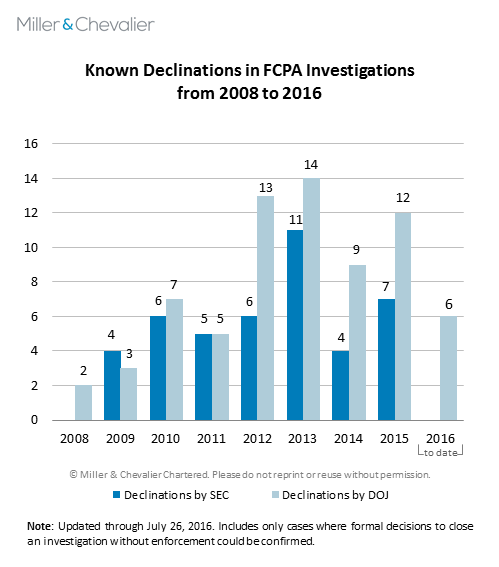 Known Declinations in FCPA Investigations from 2008 to 2016